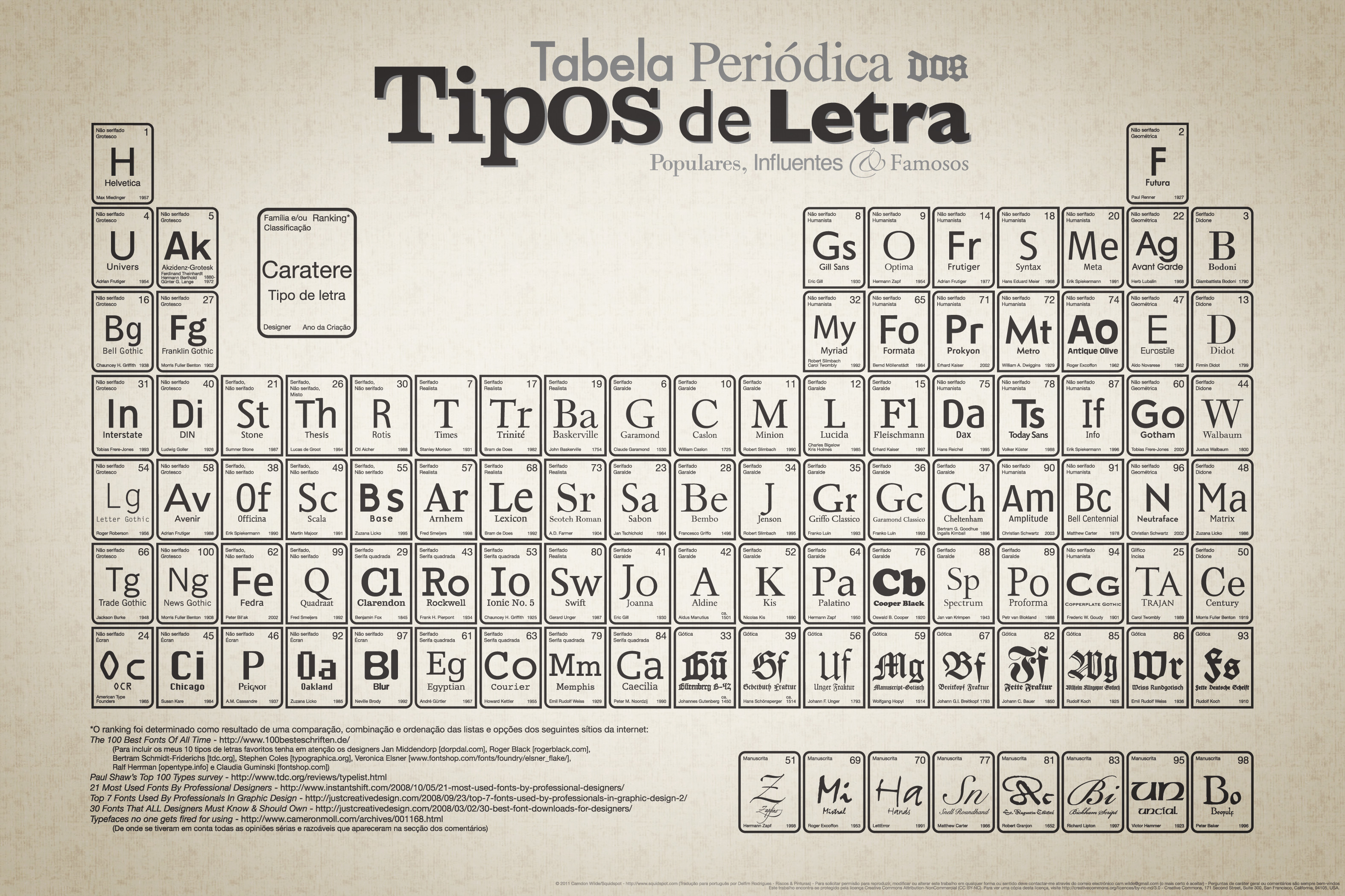 Periodic table of typefaces on behance prints source files and other periodic table urtaz Image collections