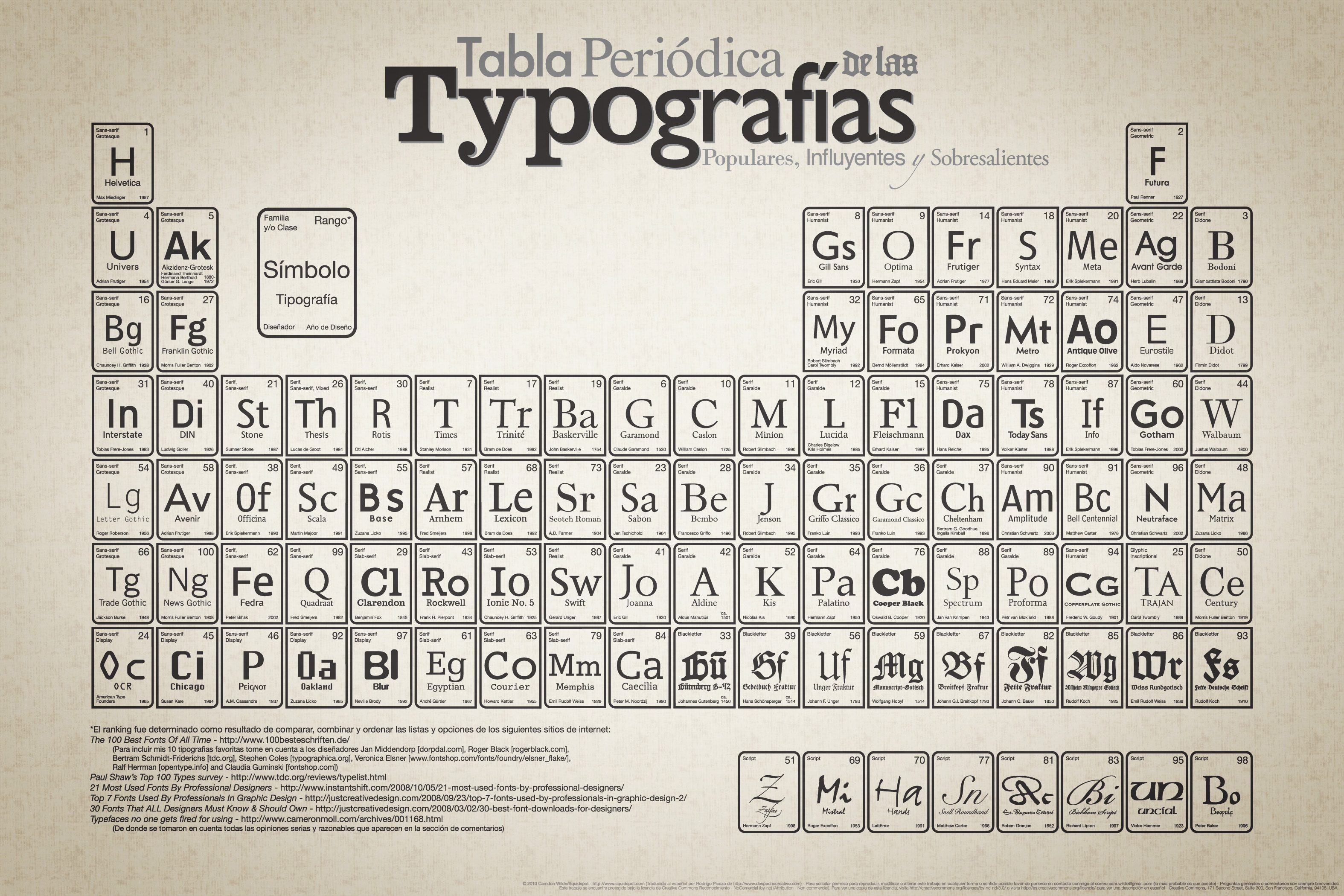 Table of typefaces on behance portuguese version here urtaz Images