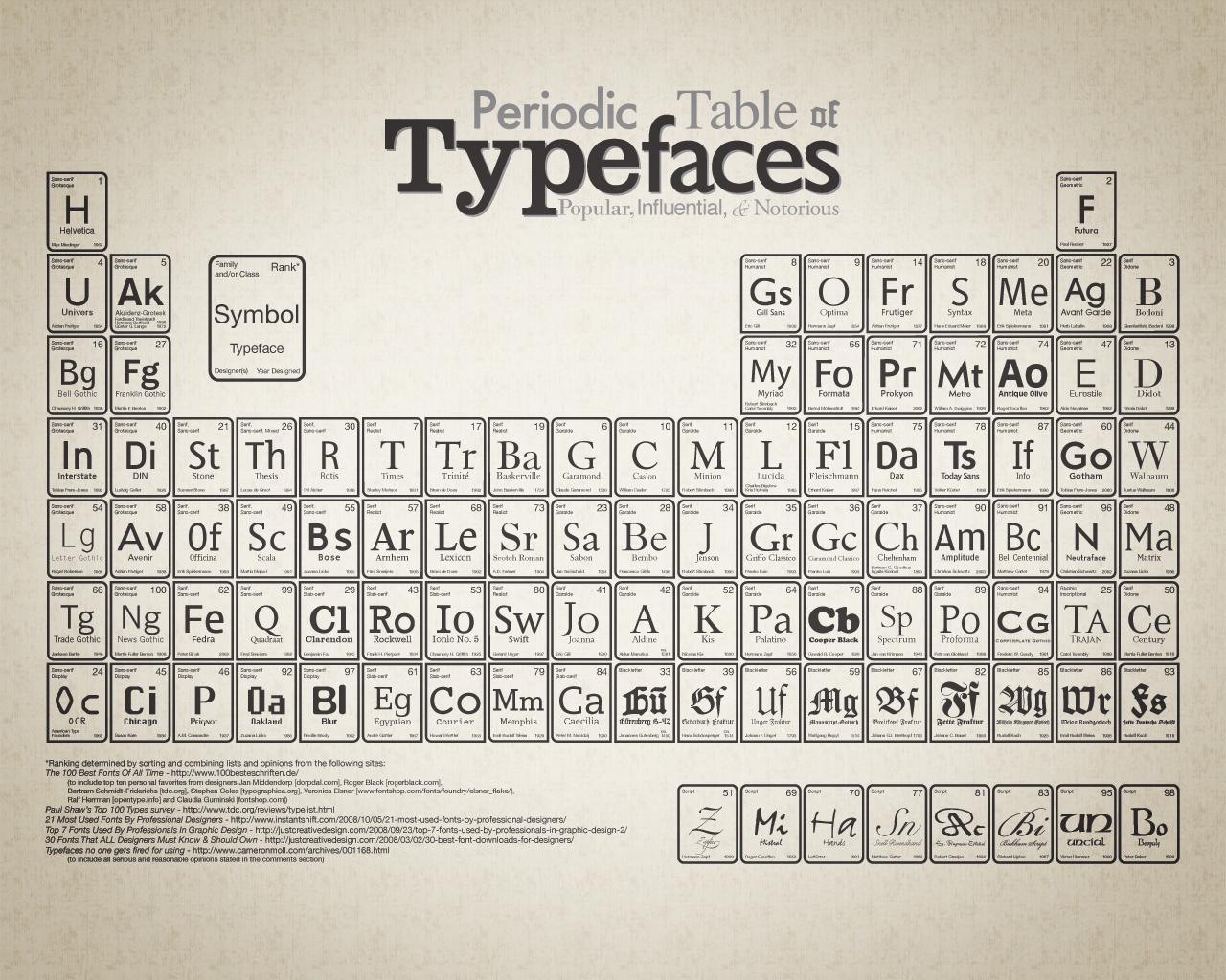 Squidspot website design and multimedia portfolio periodic table 1280x1024px urtaz Images